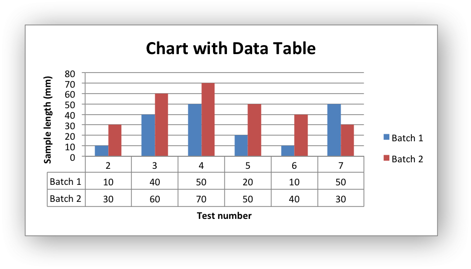 Example: Charts with Data Tables — XlsxWriter Documentation