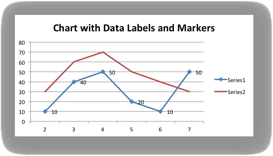dating charts