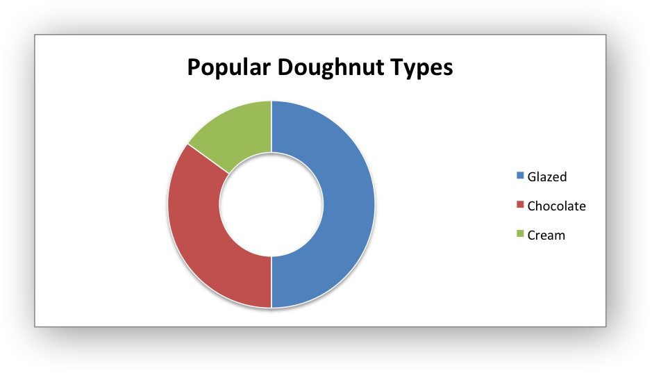 Example: Doughnut Chart — XlsxWriter Documentation