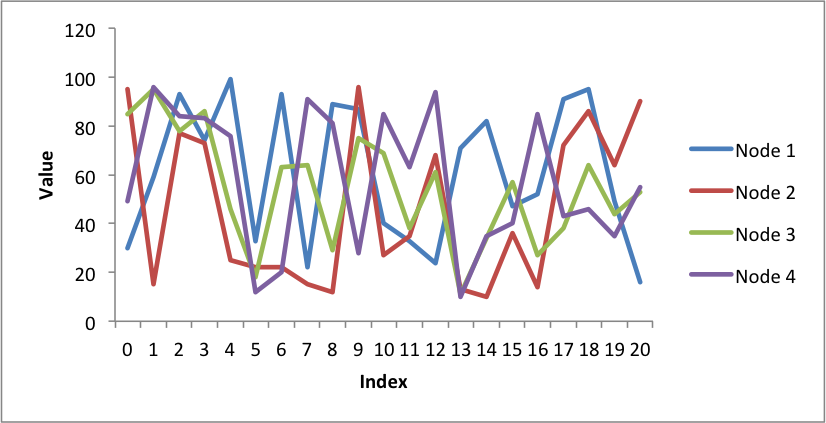 Example pandas excel output with a line chart xlsxwriter example pandas excel output with a line chart xlsxwriter documentation ccuart Choice Image